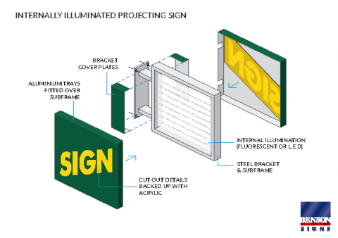Internally Illuminated Projecting Sign